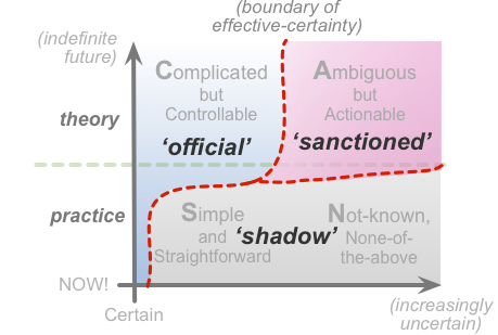 Scan Diagram: Official vs. Shadow showing sanctioned Shadow Activity