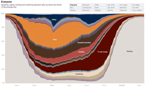 O último grito: o infográfico em ondas do NYTimes, bom apenas porque é do NYTimes