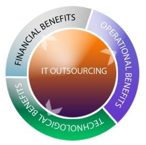 outsourcing virtual assistant