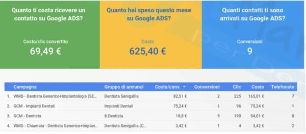 costo pubblicita dentista su Google