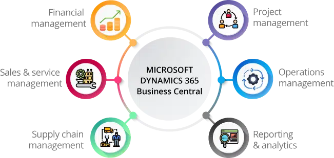 Microsoft Dynamics 365 Business Central Overview