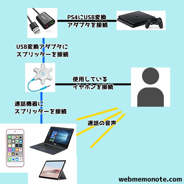 PS4PC通話2