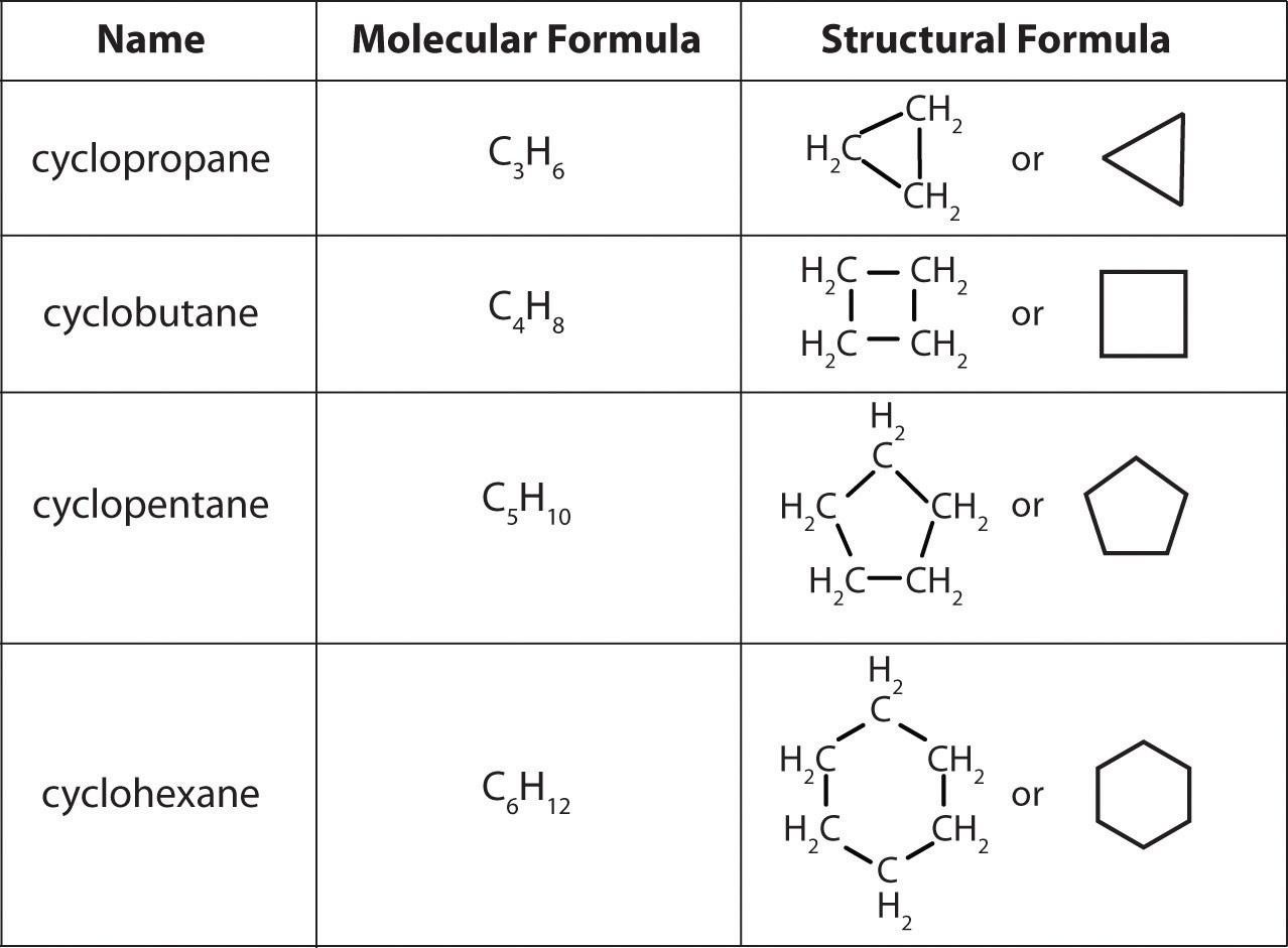 Naming Cycloalkanes Worksheet