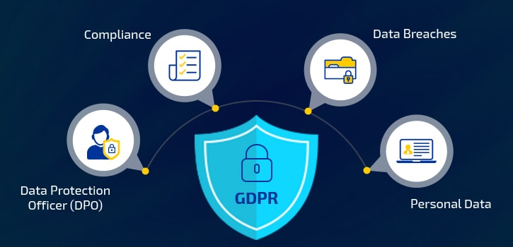What do You Need to Know About GDPR When Creating an App?