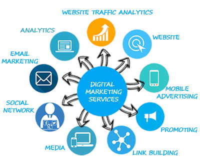 Digital Marketing Services company in Delhi