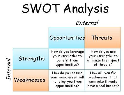 SWOT-Analysis in internship report