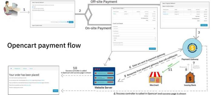 ecommerce payment flow