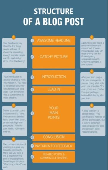 Structure of a blog post (tips for blog posts)