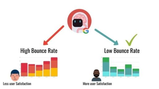 Does rank brain uses Bounce rate or not?