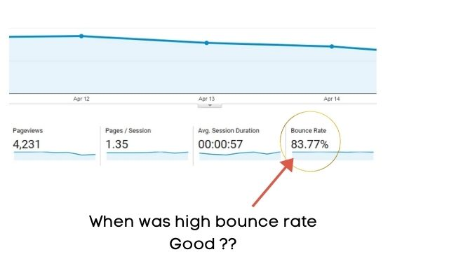 when is a high bounce rate good