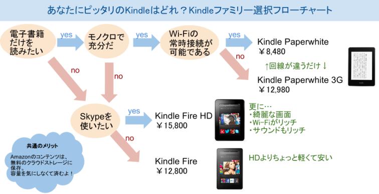 Kindle購入のためのフローチャートver.1.1