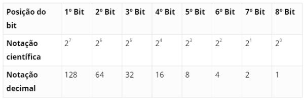 tabela-bits