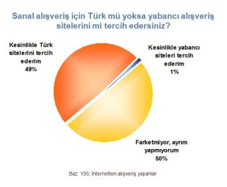 eticaret turkiye arastirma