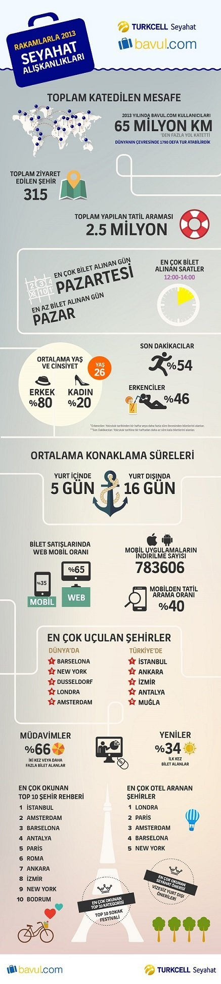 turkcell-seyahat-infografik