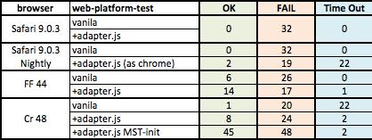 Testing WebRTC / ORTC JS APIs across browsers | WebRTC by Dr Alex