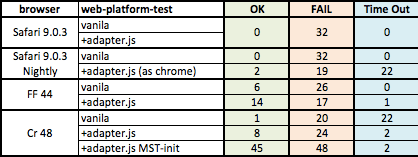 Web Platform Tests results with the usual browsers.