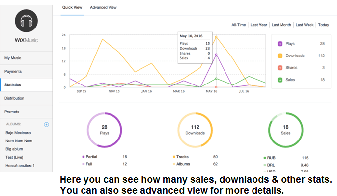 wix music statistics like number of sales, downloads, plays etc.