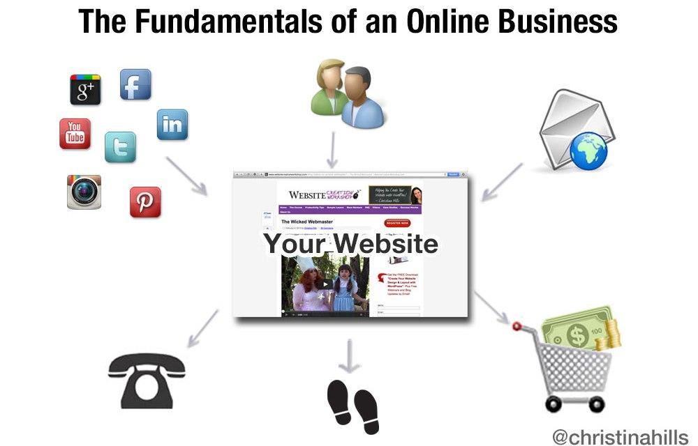Webinar: Fundamentals of Building an Online Business
