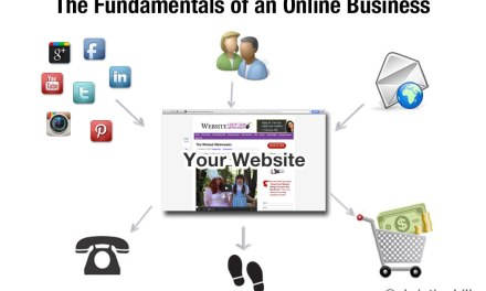 Fundamentals of Building an Online Business