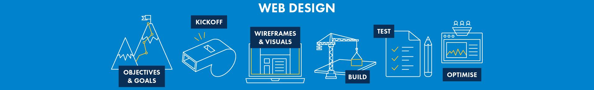 belfast web design northern ireland