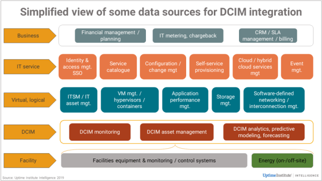 DCIM as a Hub: Integrations Make all the difference