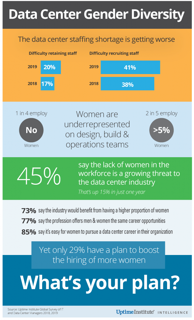 Infographic: Data Center Industry Staffing and Gender Diversity in 2020