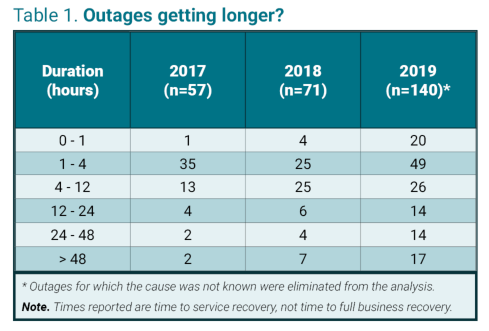 Are IT Infrastructure Outages Getting Longer?