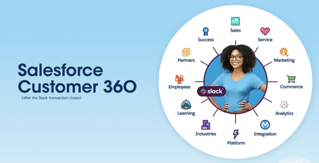 salesforce customer 360 with slack