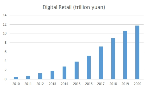 A charge showing digital ecommerce growth in China