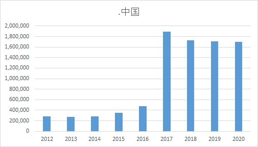 Chart showing decrease in Chinese IDN domains