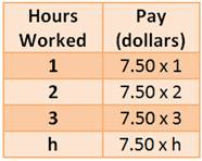 Hours Worked Vs. Pay Table