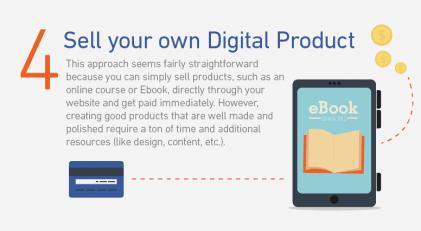 Selling digital product (method 4)