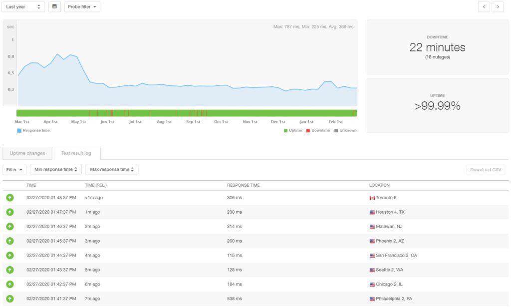 HostGator 12 month statistics