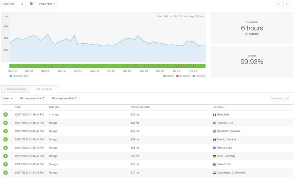 Hostinger 12 month statistics