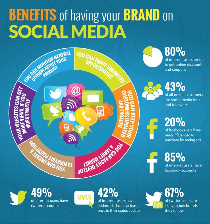 Benifits of SMM-www.websquaresolutions.com