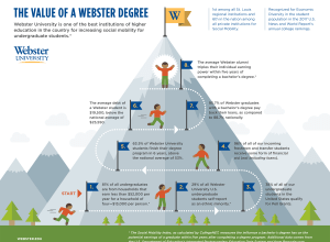 Contributed graphic / Webster University
