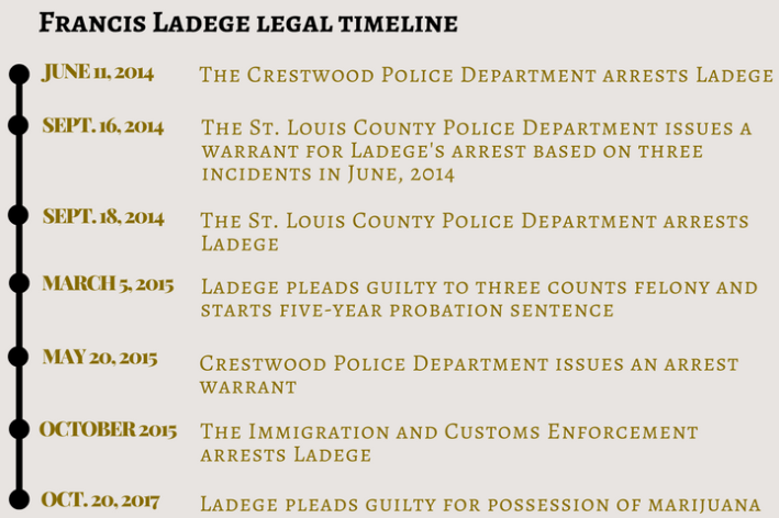 Francis Ladege legal timeline(1)