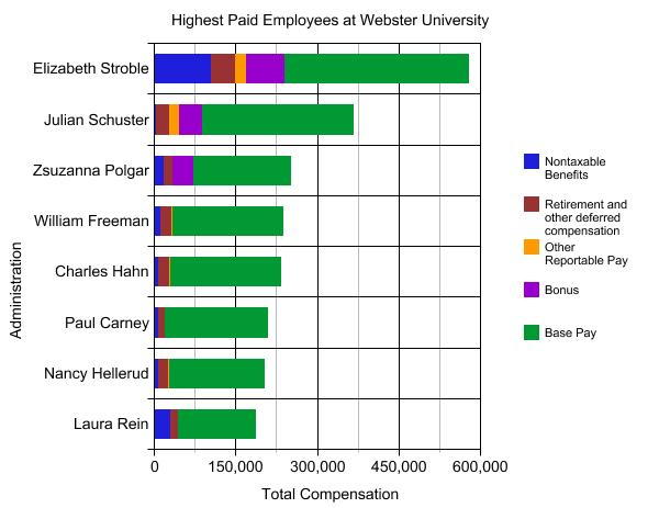 Highest Paid Employees