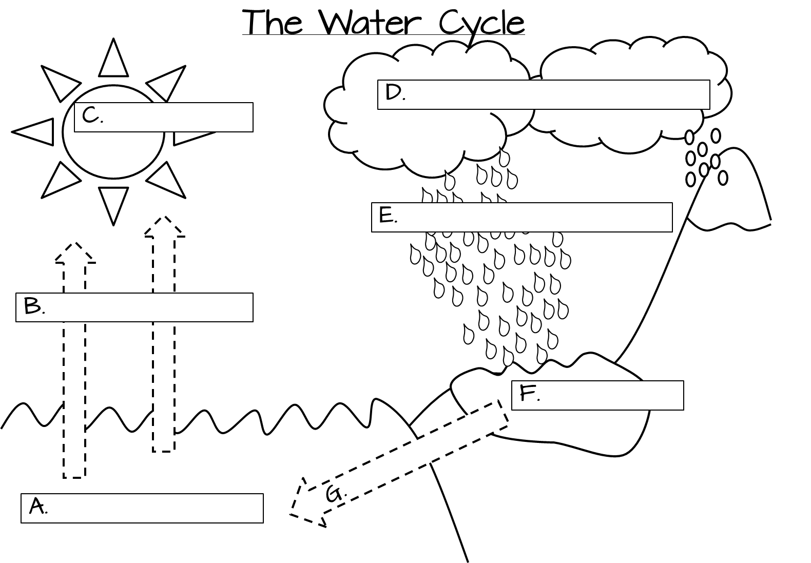 Evaporation Clipart Water Cycle Evaporation Water Cycle