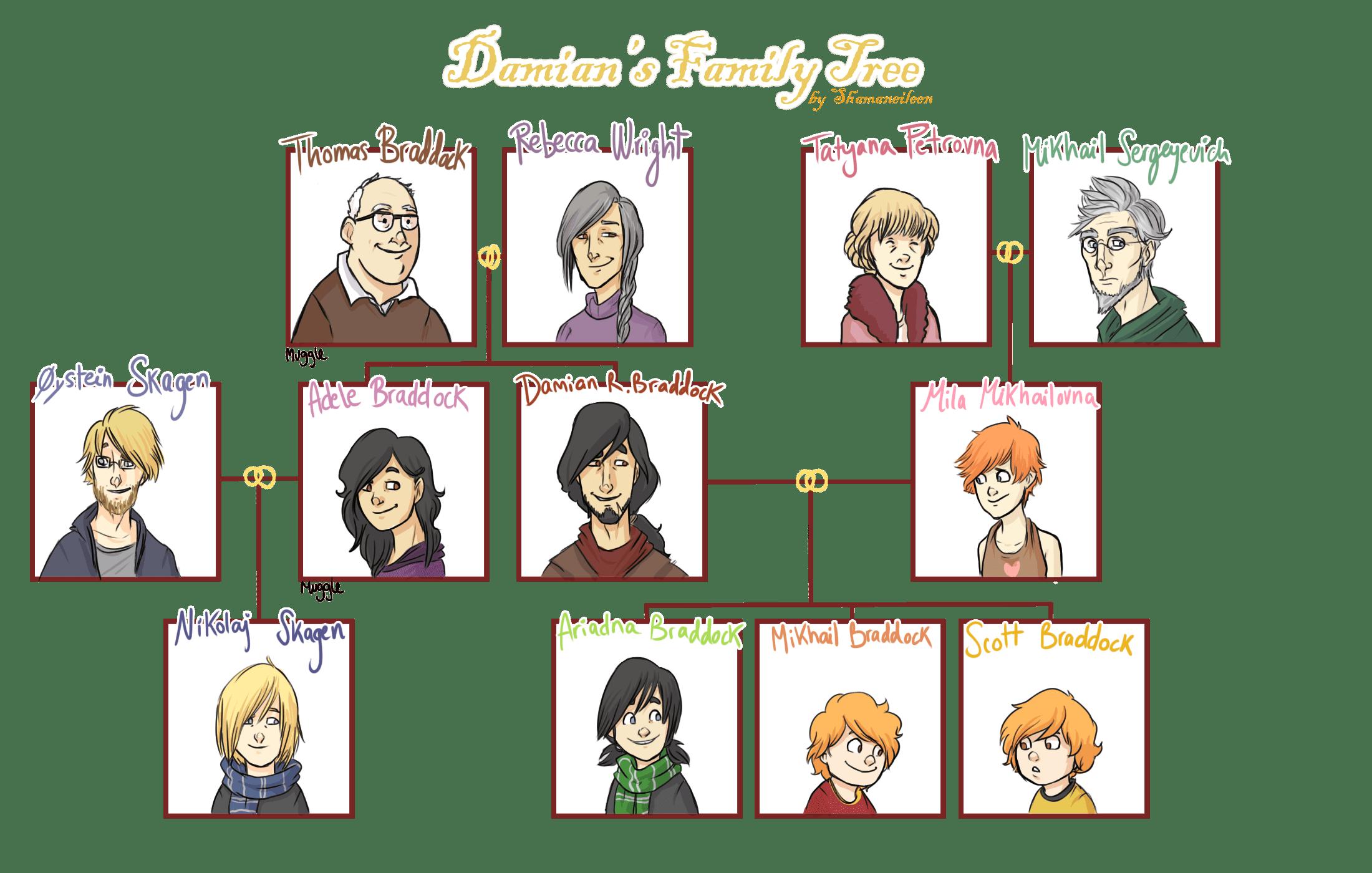 Cousins Clipart Family Chart Cousins Family Chart