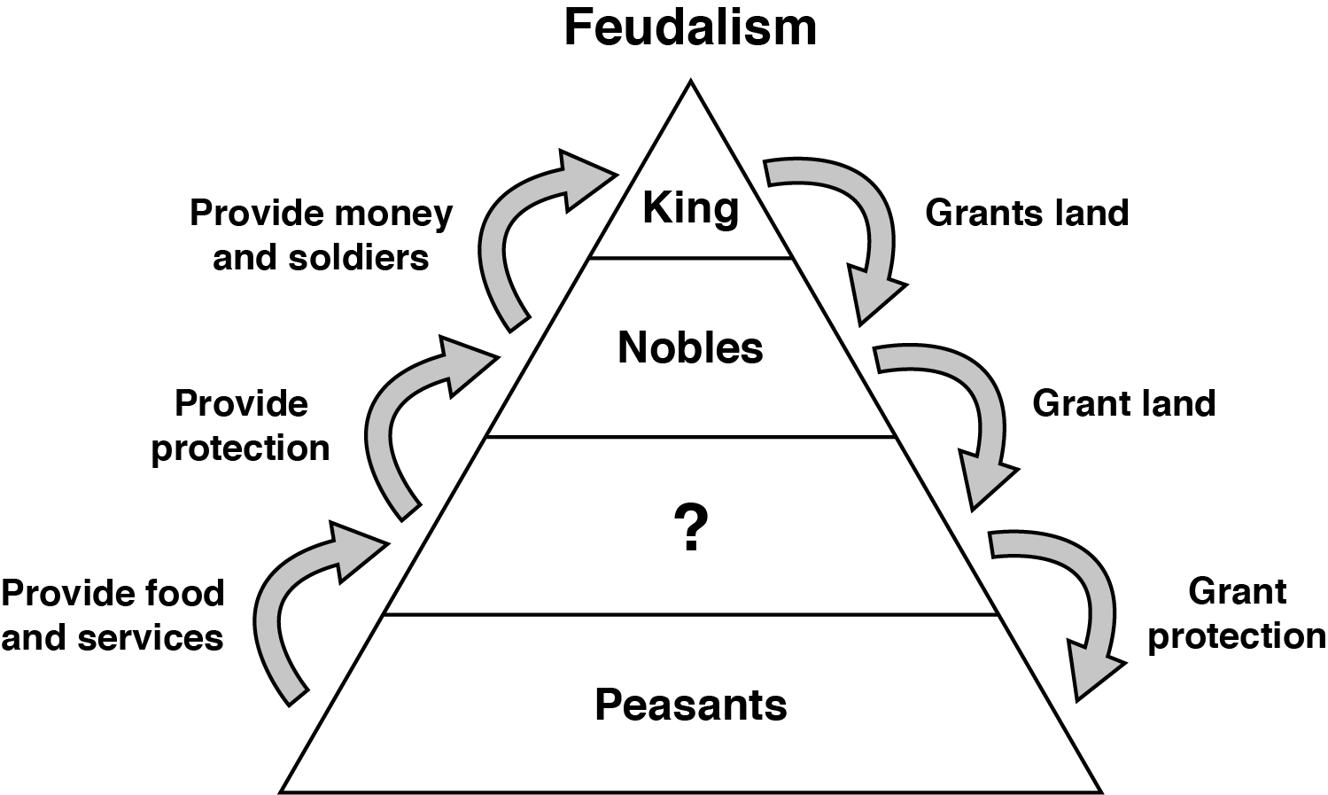 History Clipart Feudalism History Feudalism Transparent