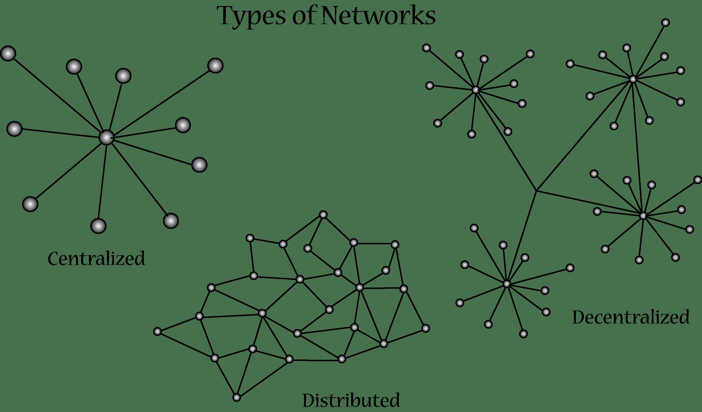 Network Clipart Centralization Network Centralization