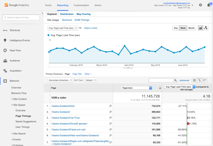 Connection speed to a website according to Google Analytics