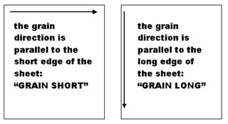 grain short is parallel to the short edge of the sheet of paper & grain long is parallel to the long edge of the sheet of paper