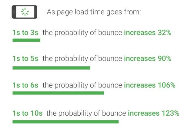 Einfluss der Ladezeit einer Website auf die Bounce-Rate