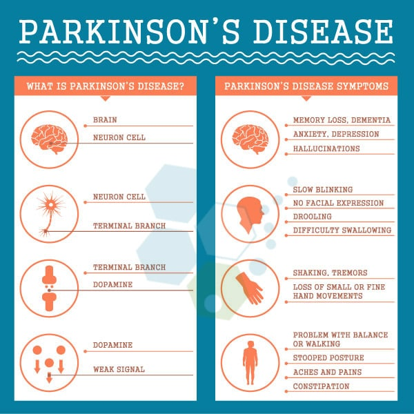 The Parkinsons Protocol