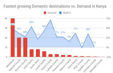 Fastest growing Domestic destinations vs. Demand in kenya