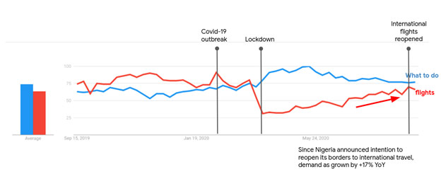 Increased interest in destination activities during and post covid-19 lockdown, and flight has now taking off