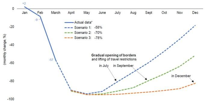 International tourist arrivals in 2020: three scenarios (YoY monthly change, %)