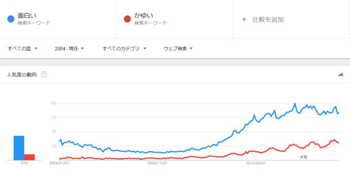 「面白い」の検索数